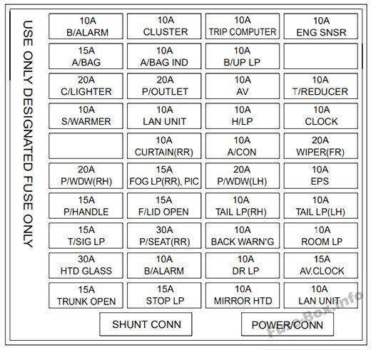 Instrument panel fuse box diagram: KIA Amanti /Opirus (2004, 2005, 2006)