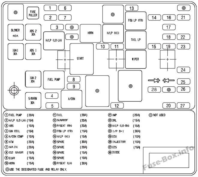 Under-hood fuse box diagram: KIA Amanti /Opirus (2007, 2008, 2009)