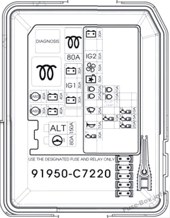 Under-hood fuse box diagram: Hyundai i20 (2015, 2016)