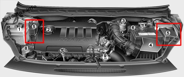 The location of the fuses in the engine compartment (diesel): Hyundai i20 (2008-2014)