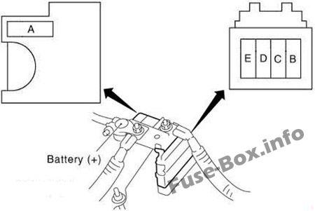 Fuses on the battery: Nissan Teana (2003-2008)