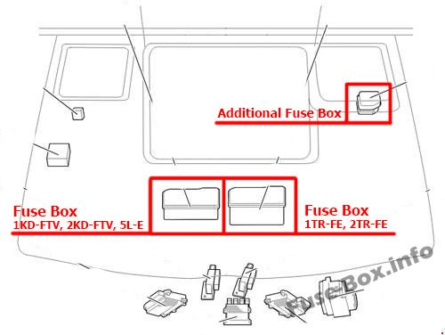 The location of the fuses in the engine compartment: Toyota HiAce (2005-2013)