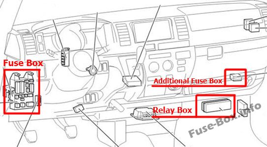 The location of the fuses in the passenger compartment (LHD): Toyota HiAce (2005-2013)