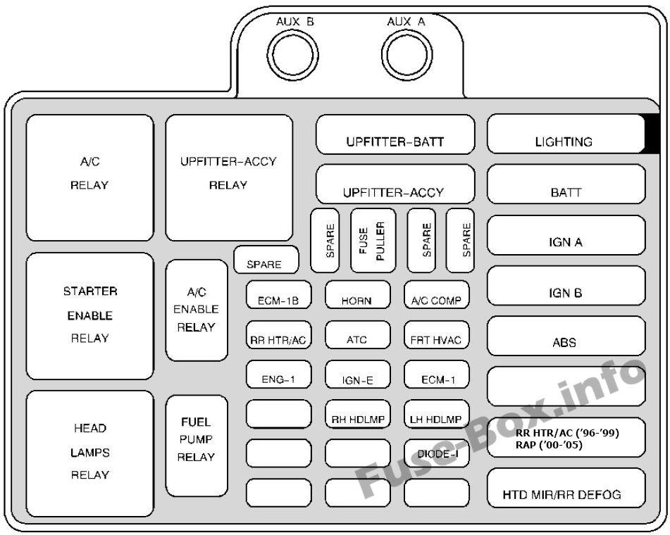 Under-hood fuse box diagram: Chevrolet Astro