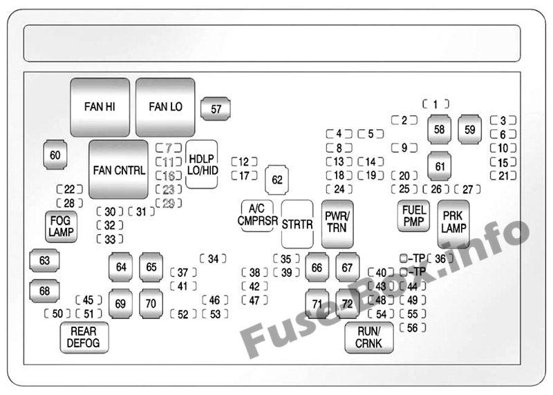 Under-hood fuse box diagram: Chevrolet Avalanche (2011, 2012, 2013)