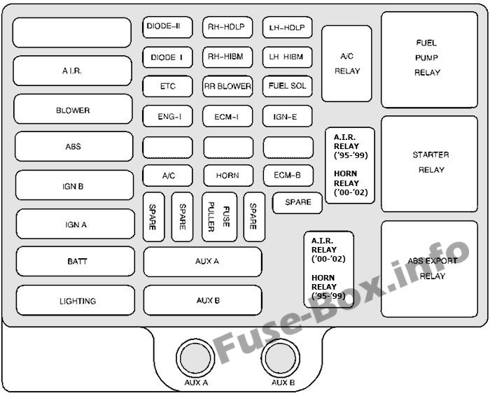 Under-hood fuse box diagram: Chevrolet Express (1996-2002)