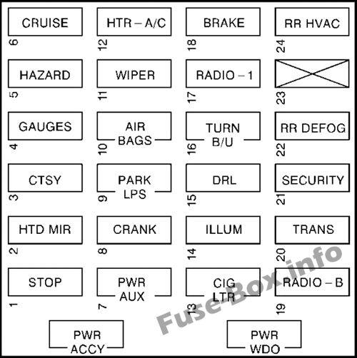 Interior fuse box diagram: Chevrolet Express (1996-2002)