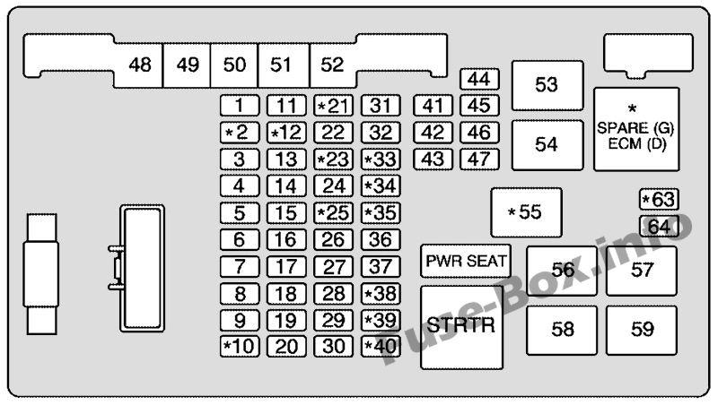 Under-hood fuse box diagram: Chevrolet Express (2003, 2003, 2005, 2006, 2007)