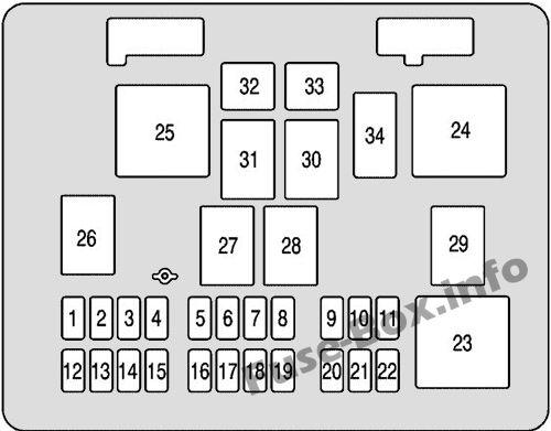 Interior fuse box diagram: Chevrolet Express (2003, 2003, 2005, 2006, 2007)