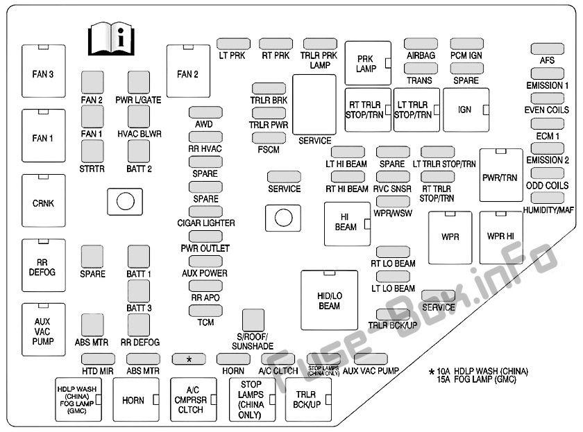 Under-hood fuse box diagram: Buick Enclave (2013)