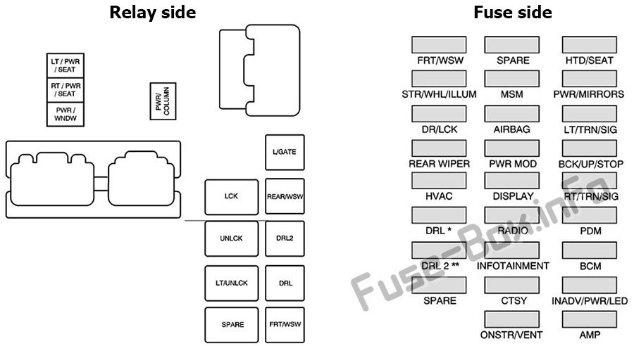 Instrument panel fuse box diagram: Buick Enclave (2008, 2009)