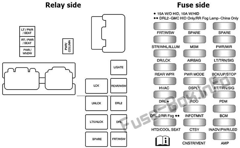 Instrument panel fuse box diagram: Buick Enclave (2010, 2011, 2012)