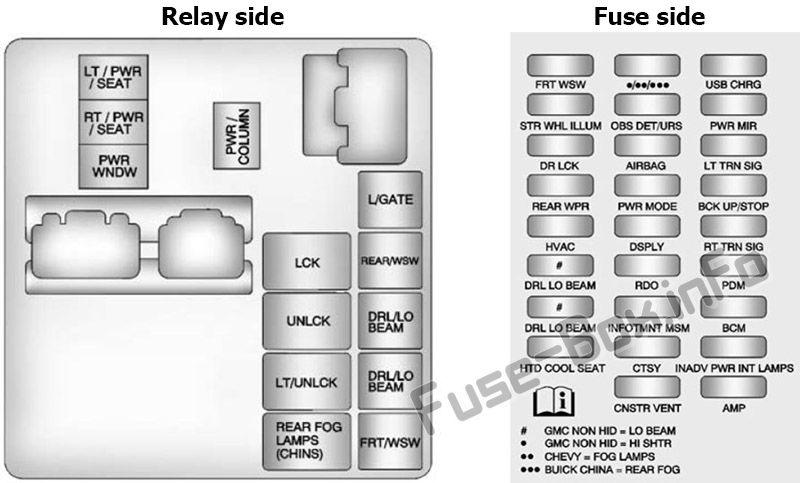 Instrument panel fuse box diagram: Buick Enclave (2014, 2015, 2016, 2017)