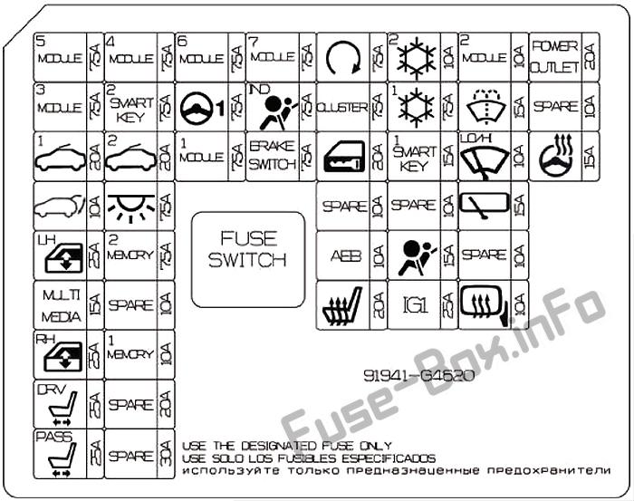 Instrument panel fuse box diagram: Hyundai i30 (2019 (UK))