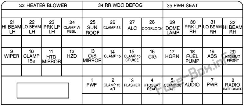 Instrument panel fuse box diagram: Cadillac Catera (2000, 2001)