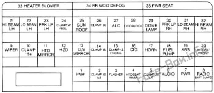 Instrument panel fuse box diagram: Cadillac Catera (1998)