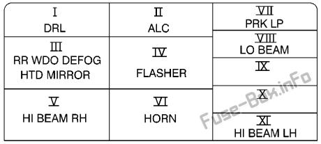 Interior relay box diagram: Cadillac Catera (2000, 2001)