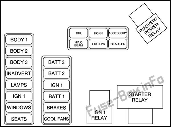 Under-hood fuse box diagram (maxi-fuses): Cadillac Eldorado (1997)