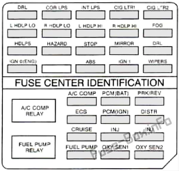 Under-hood fuse box diagram: Cadillac Eldorado (1997)