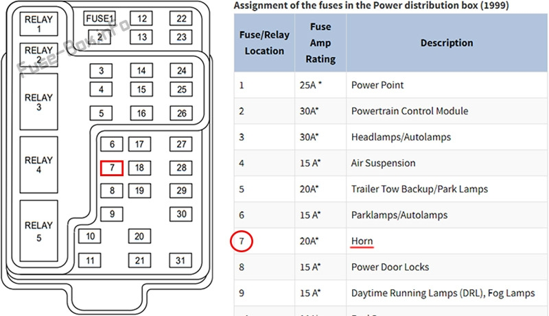 Identify the fuse responsible for the faulty device